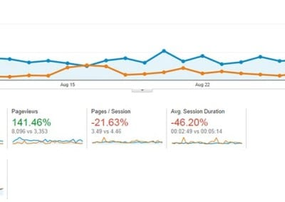 The reports shows a comparison report. The graph shows the website tracking data for 30 days during 2012 compared to the same 30 day span in 2014.
