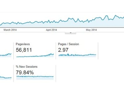 This reports shows the traffic increase over a 6 month span. The site was rebuilt on a WordPress platform and setup with a regular content roll out strategy.