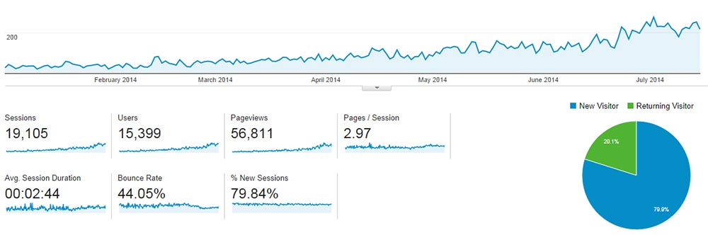 Understanding Google Analytics for Business Owners